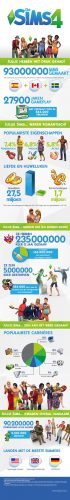 Community blog: Jullie hebben 92.800.000 Sims gemaakt in het eerste jaar van De Sims 4!