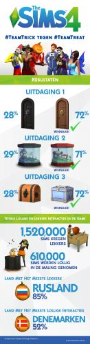 De Sims 4: Trick of Treat challenge infographic!