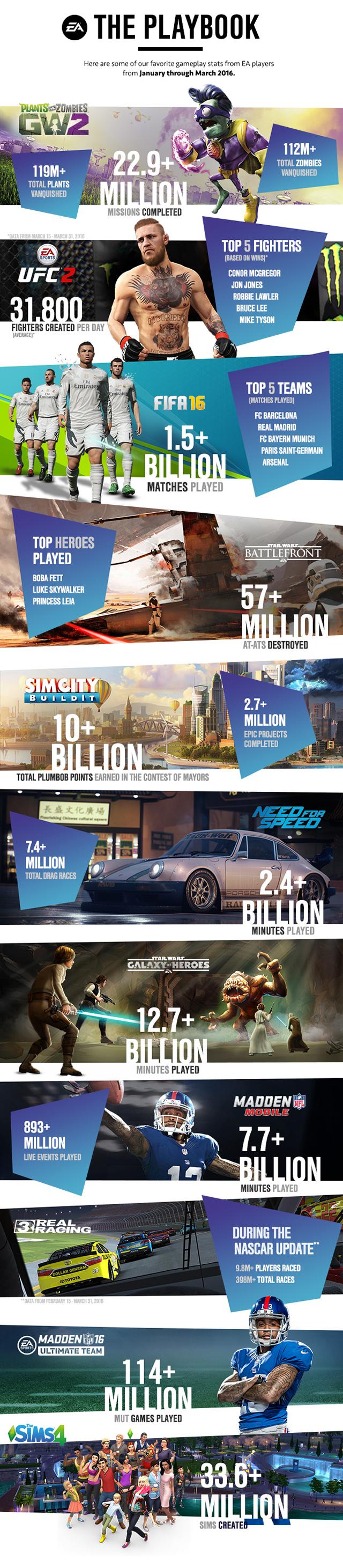 EA: Infographic mei 2016