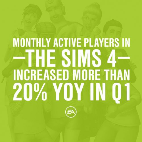 Actieve spelersaantallen De Sims 4 met 20 % gegroeid